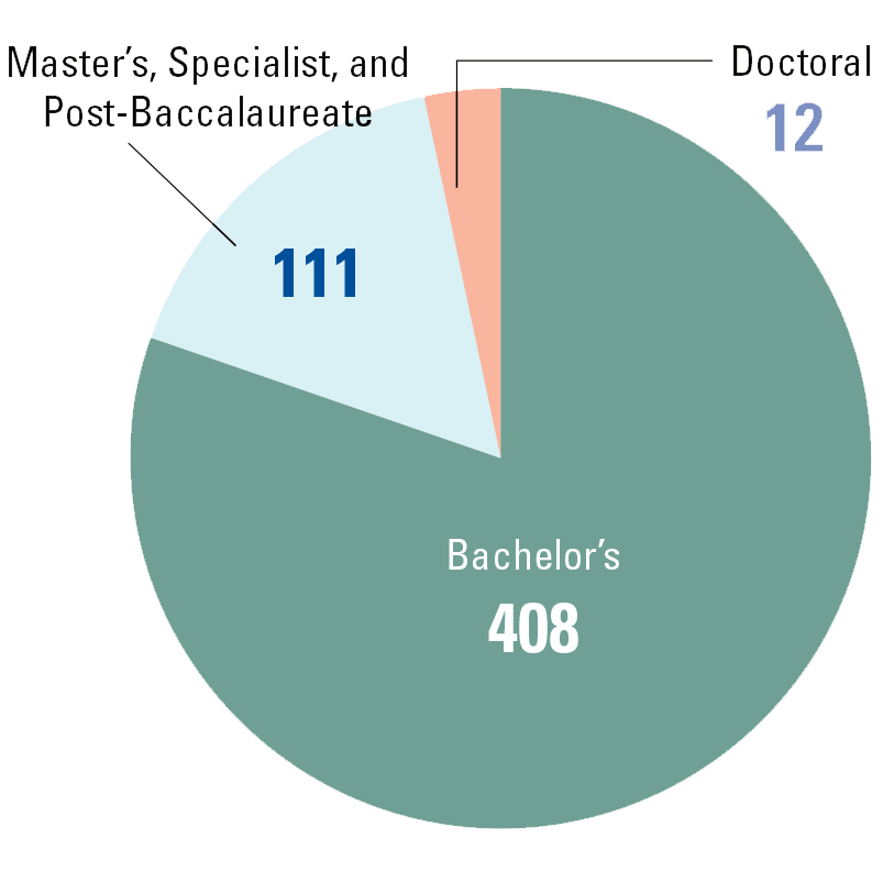 pie chart depicting degrees awarded in fall 2018. chart shows 408 bachelor's degrees awarded, 111 master's, specialist and post-bacc degrees awarded, and 12 doctoral degrees awarded