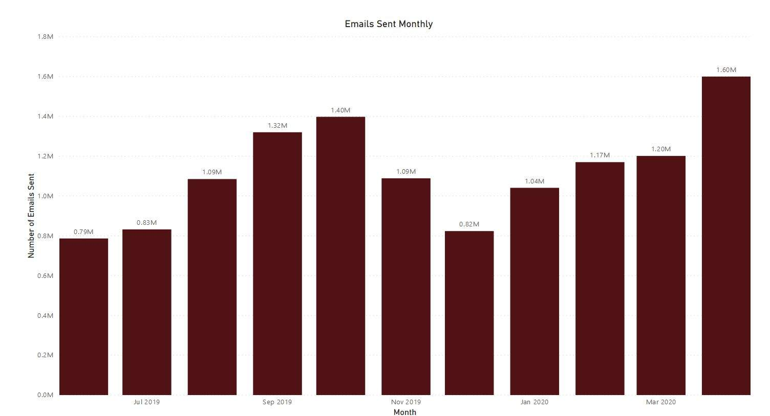 bar chart displaying number of emails sent monthly