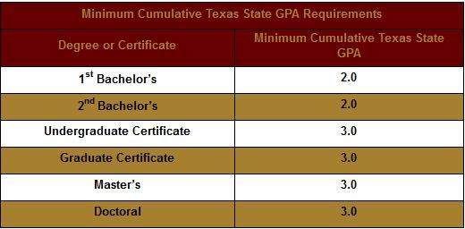 GPA Requirement Chart